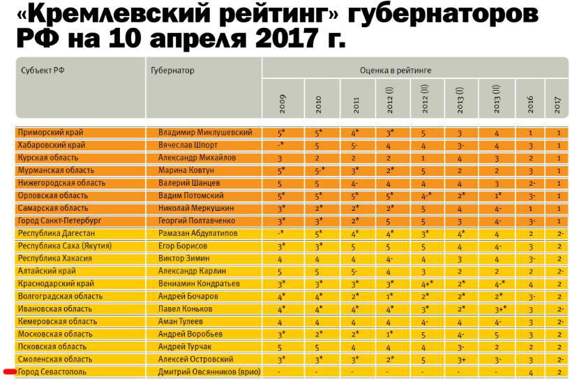 rejting-gubernatorov-dmitrij-ovsyannikov_